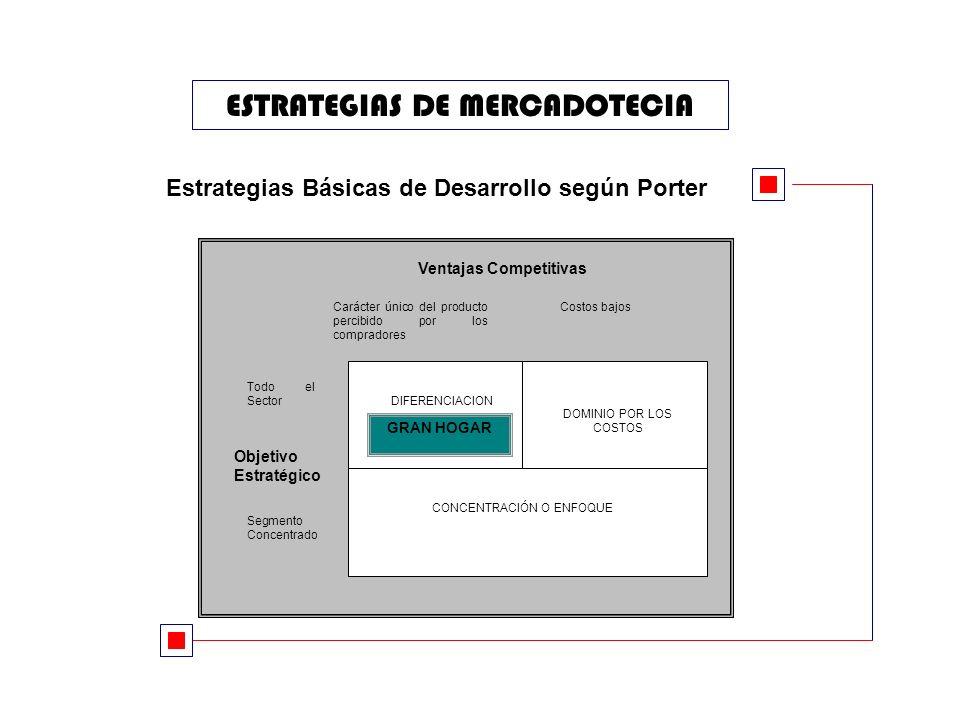 ESTRATEGIAS DE MERCADOTECIA Ventajas Competitivas Carácter único del producto percibido por los compradores Costos bajos DIFERENCIACION DOMINIO POR LOS COSTOS CONCENTRACIÓN O ENFOQUE Todo el Sector Segmento Concentrado Objetivo Estratégico GRAN HOGAR Estrategias Básicas de Desarrollo según Porter