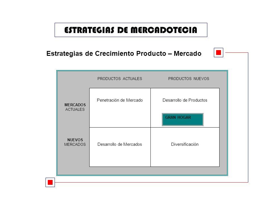 ESTRATEGIAS DE MERCADOTECIA Estrategias de Crecimiento Producto – Mercado Penetración de Mercado DiversificaciónDesarrollo de Mercados Desarrollo de Productos PRODUCTOS ACTUALESPRODUCTOS NUEVOS MERCADOS ACTUALES NUEVOS MERCADOS GRAN HOGAR