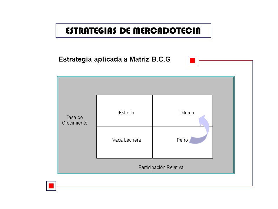 ESTRATEGIAS DE MERCADOTECIA Estrategia aplicada a Matriz B.C.G EstrellaDilema Vaca LecheraPerro Tasa de Crecimiento Participación Relativa