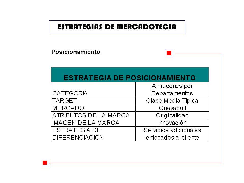 ESTRATEGIAS DE MERCADOTECIA Posicionamiento