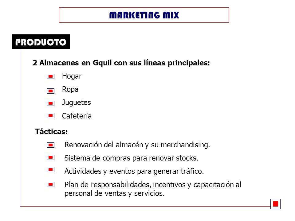 2 Almacenes en Gquil con sus líneas principales: Hogar Ropa Juguetes Cafetería PRODUCTO MARKETING MIX Tácticas: Renovación del almacén y su merchandising.