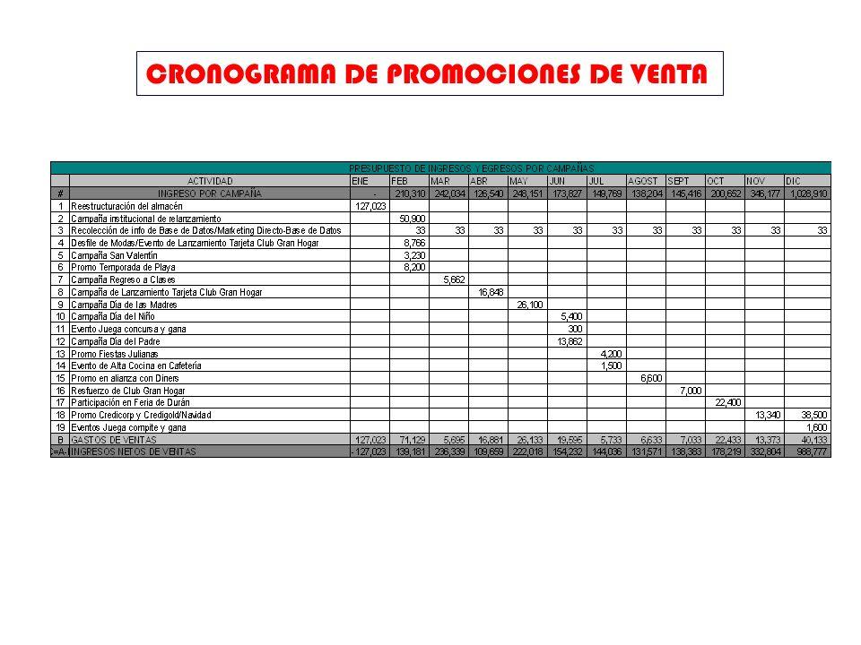 CRONOGRAMA DE PROMOCIONES DE VENTA