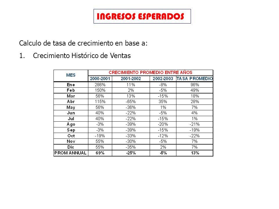 INGRESOS ESPERADOS Calculo de tasa de crecimiento en base a: 1.Crecimiento Histórico de Ventas