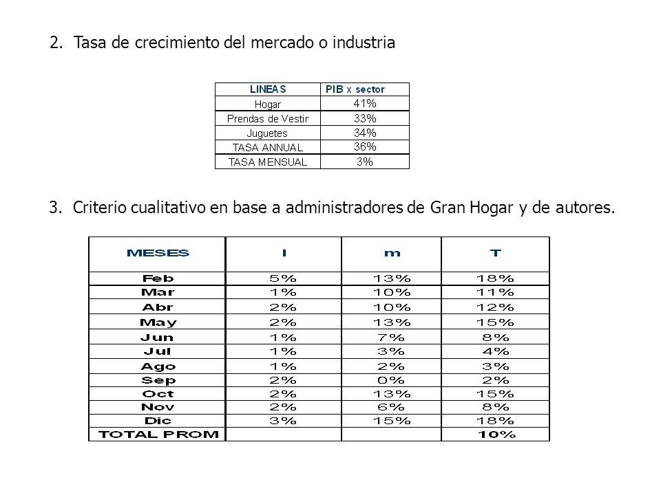 3.Criterio cualitativo en base a administradores de Gran Hogar y de autores.