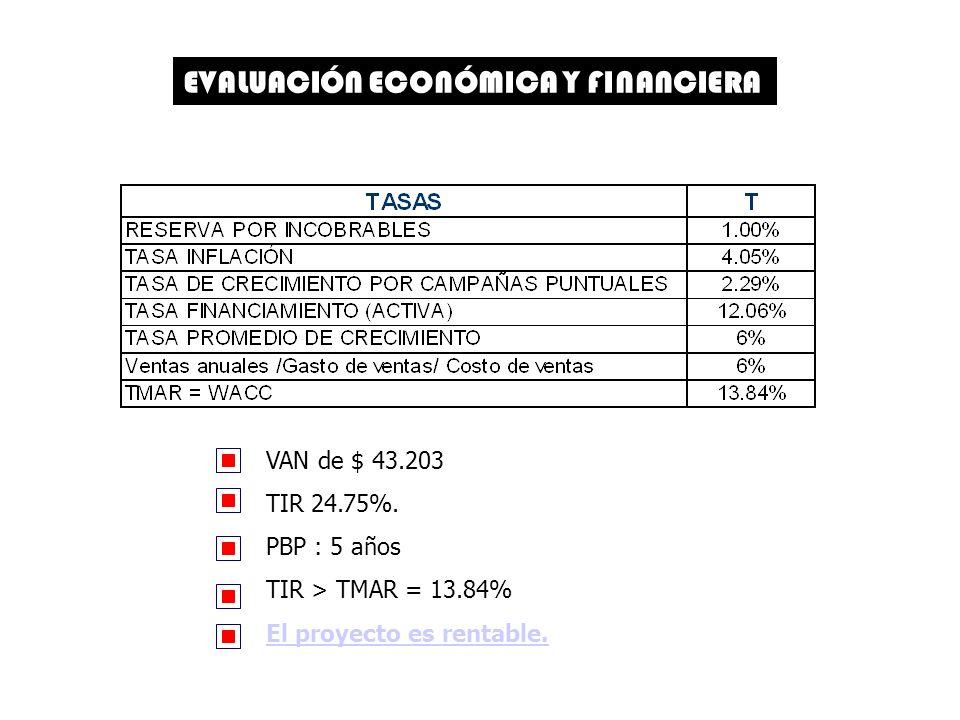 EVALUACIÓN ECONÓMICA Y FINANCIERA VAN de $ 43.203 TIR 24.75%.