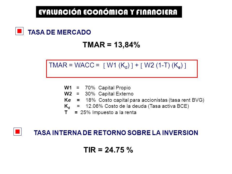 W1 = 70% Capital Propio W2 = 30% Capital Externo Ke = 18% Costo capital para accionistas (tasa rent BVG) K d = 12.06% Costo de la deuda (Tasa activa BCE) T = 25% Impuesto a la renta EVALUACIÓN ECONÓMICA Y FINANCIERA TMAR = 13,84% TMAR = WACC = W1 (K d ) + W2 (1-T) (K e ) TASA DE MERCADO TASA INTERNA DE RETORNO SOBRE LA INVERSION TIR = 24.75 %