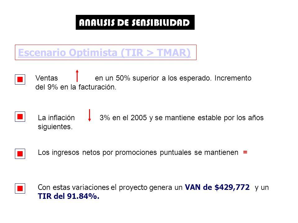 ANALISIS DE SENSIBILIDAD Ventas en un 50% superior a los esperado.