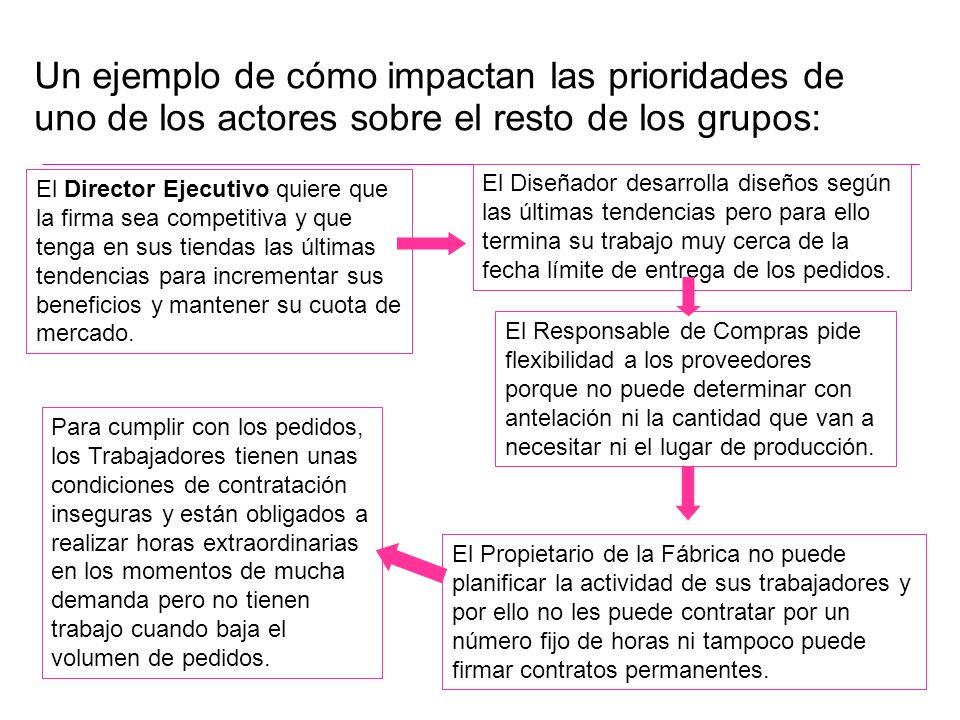 Un ejemplo de cómo impactan las prioridades de uno de los actores sobre el resto de los grupos: El Diseñador desarrolla diseños según las últimas tend
