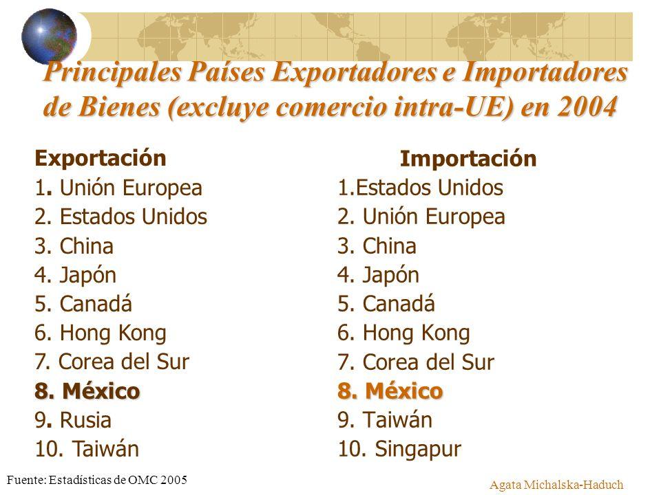 Agata Michalska-Haduch Principales Países Exportadores e Importadores de Bienes (excluye comercio intra-UE) en 2004 Importación 1.Estados Unidos 2. Un