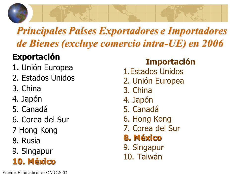 Principales Países Exportadores e Importadores de Bienes (excluye comercio intra-UE) en 2006 Importación 1.Estados Unidos 2. Unión Europea 3. China 4.