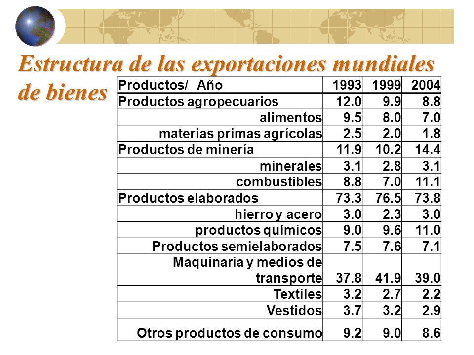 Estructura de las exportaciones mundiales de bienes Productos/ Año199319992004 Productos agropecuarios12.09.98.8 alimentos9.58.07.0 materias primas ag