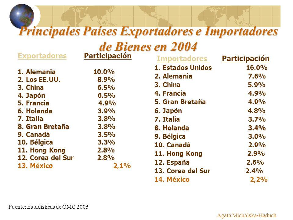 Agata Michalska-Haduch Exportadores Participación 1. Alemania 10.0% 2. Los EE.UU. 8.9% 3. China 6.5% 4. Japón 6.5% 5. Francia 4.9% 6. Holanda 3.9% 7.