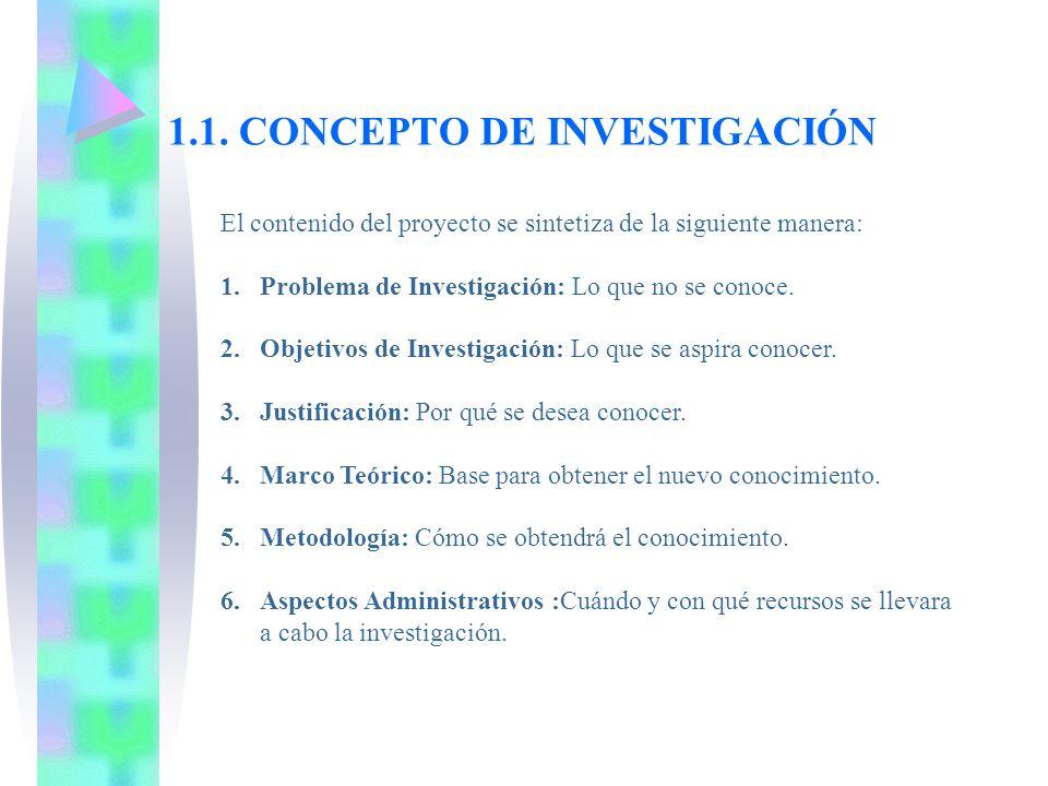 1.1. CONCEPTO DE INVESTIGACIÓN El contenido del proyecto se sintetiza de la siguiente manera: 1.Problema de Investigación: Lo que no se conoce. 2.Obje