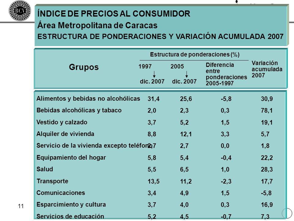 11 ÍNDICE DE PRECIOS AL CONSUMIDOR Área Metropolitana de Caracas ESTRUCTURA DE PONDERACIONES Y VARIACIÓN ACUMULADA 2007 Alimentos y bebidas no alcohól