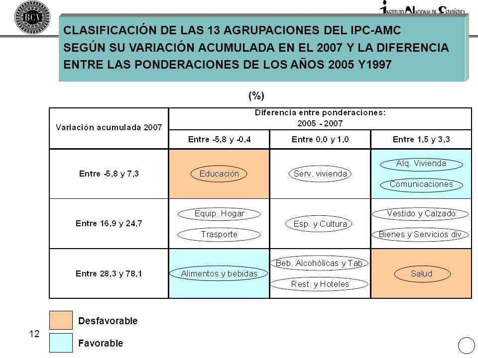 12 CLASIFICACIÓN DE LAS 13 AGRUPACIONES DEL IPC-AMC SEGÚN SU VARIACIÓN ACUMULADA EN EL 2007 Y LA DIFERENCIA ENTRE LAS PONDERACIONES DE LOS AÑOS 2005 Y