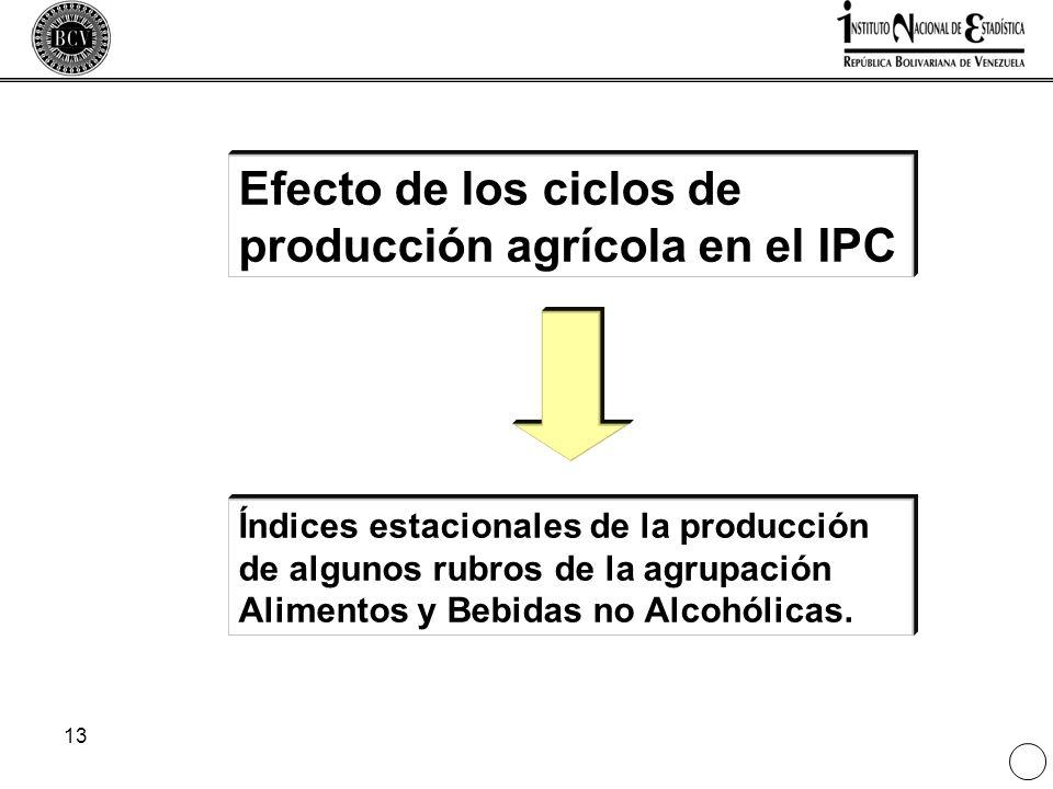 13 Efecto de los ciclos de producción agrícola en el IPC Índices estacionales de la producción de algunos rubros de la agrupación Alimentos y Bebidas