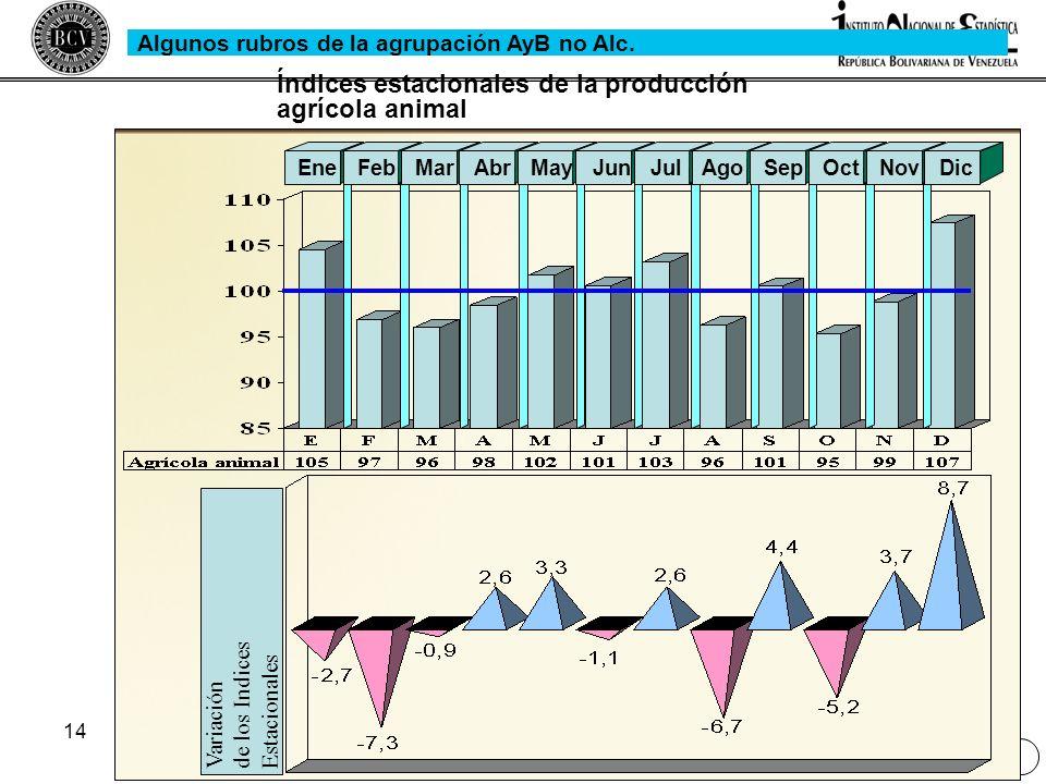14 Variaciónde los IndicesEstacionales EneFebMarAbrMayJunJulAgoSepOctNovDic Índices estacionales de la producción agrícola animal Algunos rubros de la