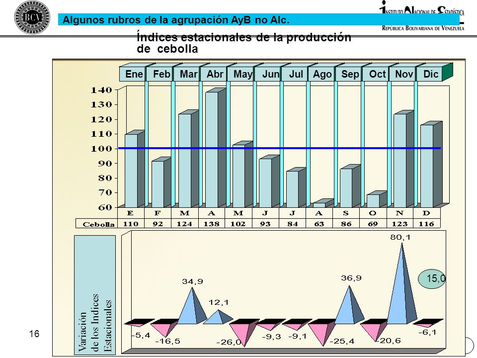 16 Variaciónde los IndicesEstacionales EneFebMarAbrMayJunJulAgoSepOctNovDic Índices estacionales de la producción de cebolla 15,0 Algunos rubros de la
