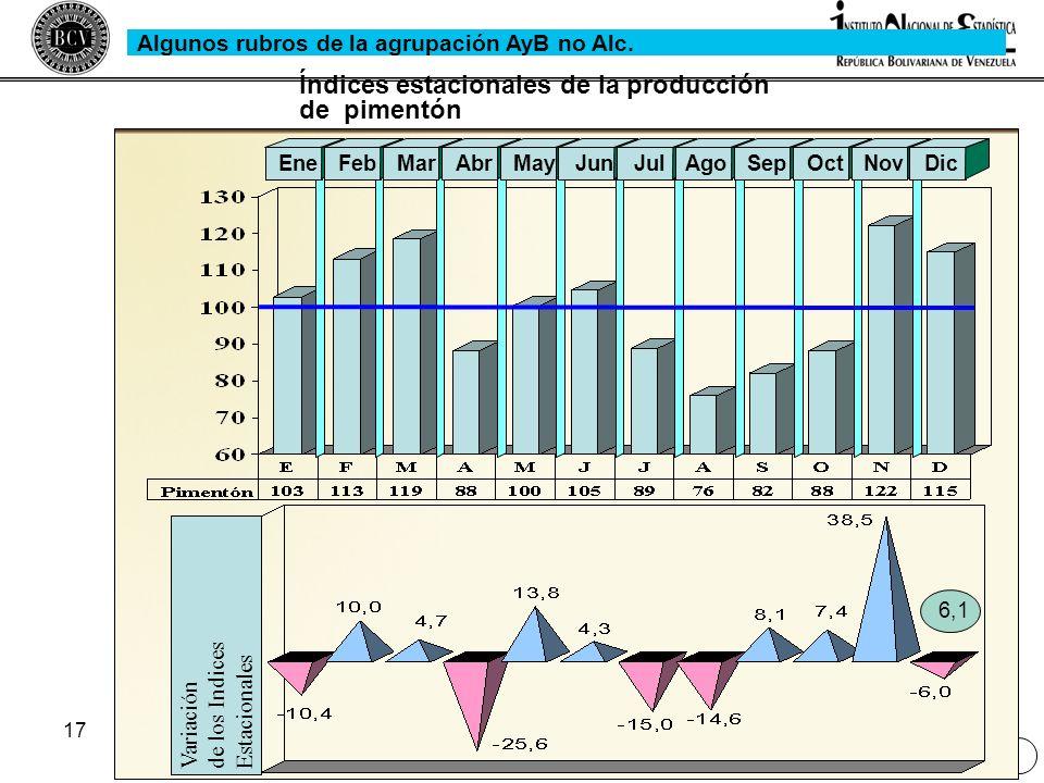 17 Variaciónde los IndicesEstacionales EneFebMarAbrMayJunJulAgoSepOctNovDic Índices estacionales de la producción de pimentón 6,1 Algunos rubros de la