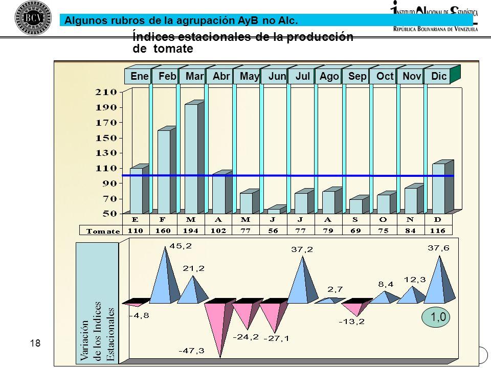 18 Variaciónde los IndicesEstacionales EneFebMarAbrMayJunJulAgoSepOctNovDic Índices estacionales de la producción de tomate 1,0 Algunos rubros de la a