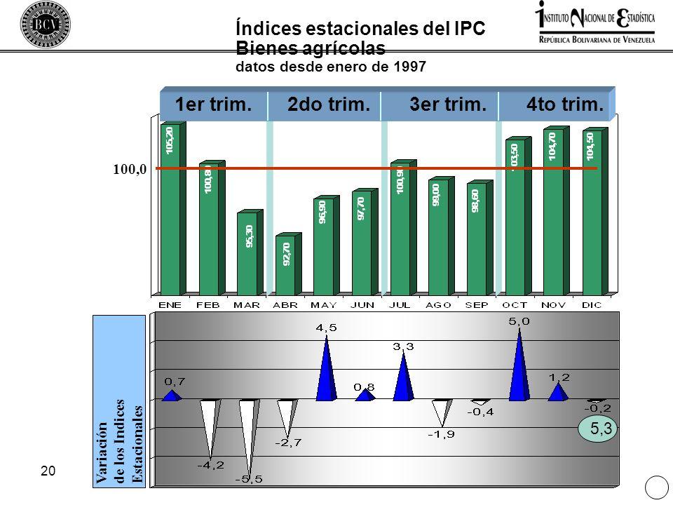 20 Índices estacionales del IPC Bienes agrícolas datos desde enero de 1997 Variaciónde los IndicesEstacionales 1er trim.2do trim.3er trim.4to trim. 10