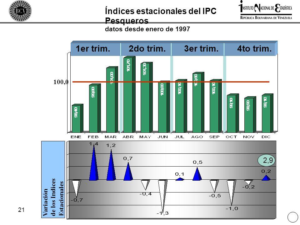 21 Índices estacionales del IPC Pesqueros datos desde enero de 1997 Variaciónde los IndicesEstacionales 1er trim.2do trim.3er trim.4to trim. 100,0 2,9