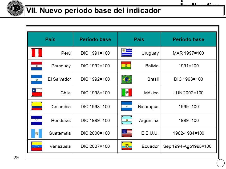 29 VII. Nuevo periodo base del indicador PaísPeríodo basePaísPeríodo base PerúDIC 1991=100UruguayMAR 1997=100 ParaguayDIC 1992=100Bolivia1991=100 El S