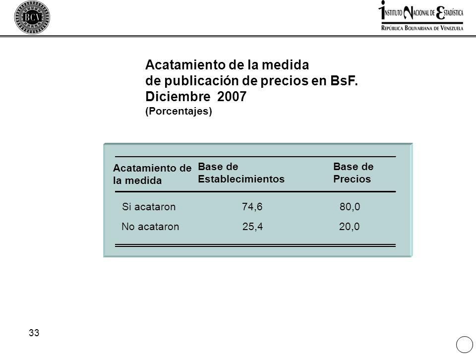 33 Acatamiento de la medida de publicación de precios en BsF. Diciembre 2007 (Porcentajes) Acatamiento de la medida Base de Establecimientos Base de P