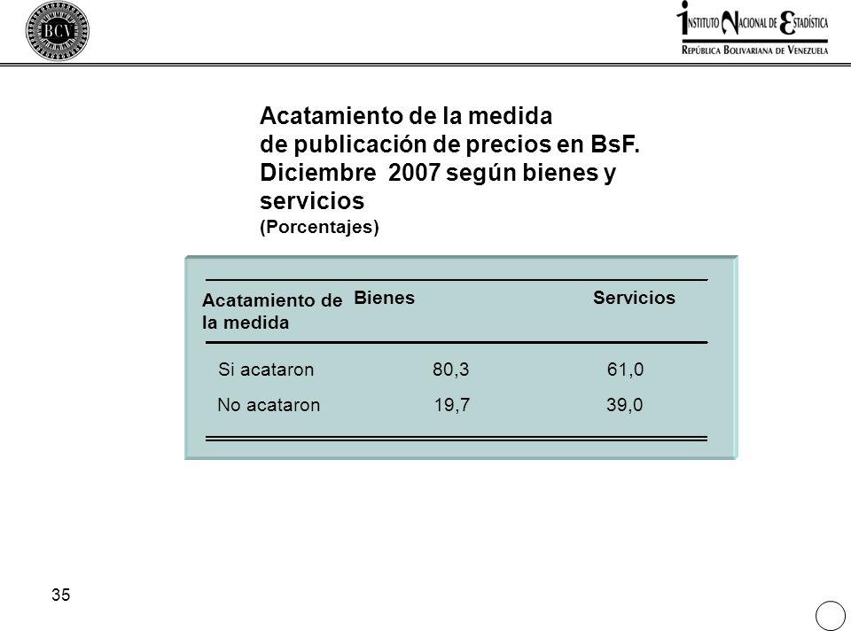 35 Acatamiento de la medida de publicación de precios en BsF. Diciembre 2007 según bienes y servicios (Porcentajes) Acatamiento de la medida BienesSer