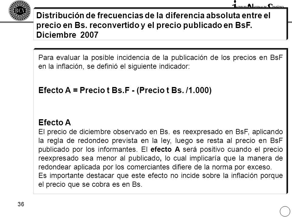 36 Distribución de frecuencias de la diferencia absoluta entre el precio en Bs. reconvertido y el precio publicado en BsF. Diciembre 2007 Para evaluar