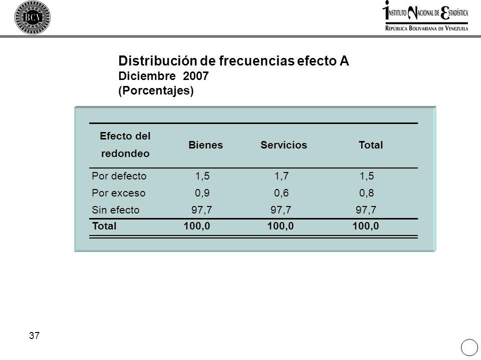 37 Distribución de frecuencias efecto A Diciembre 2007 (Porcentajes) Efecto del redondeo BienesServiciosTotal Por defecto1,51,71,5 Por exceso0,90,60,8