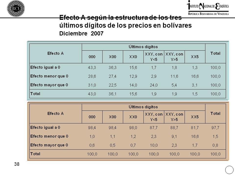 38 Efecto A según la estructura de los tres últimos dígitos de los precios en bolívares Diciembre 2007