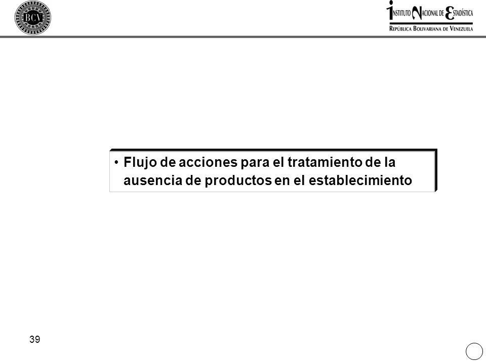 39 Flujo de acciones para el tratamiento de la ausencia de productos en el establecimiento