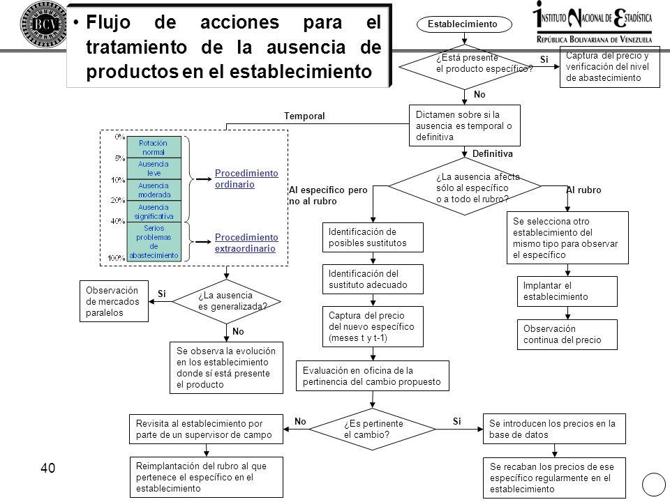 40 Flujo de acciones para el tratamiento de la ausencia de productos en el establecimiento Establecimiento Captura del precio y verificación del nivel