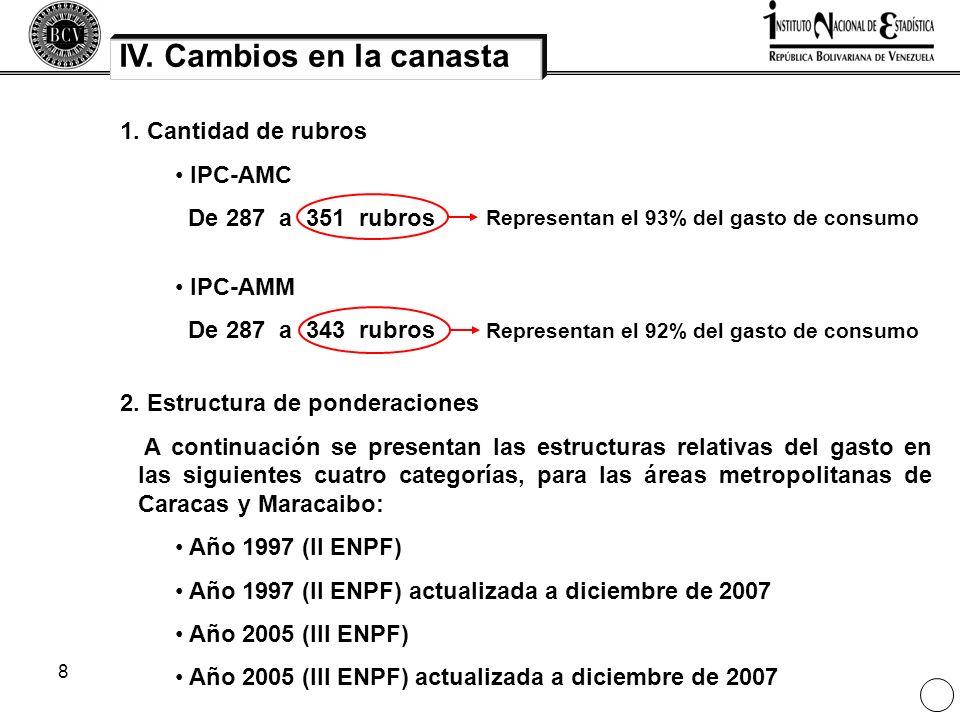 8 IV. Cambios en la canasta 1. Cantidad de rubros IPC-AMC De 287 a 351 rubros IPC-AMM De 287 a 343 rubros Representan el 93% del gasto de consumoRepre
