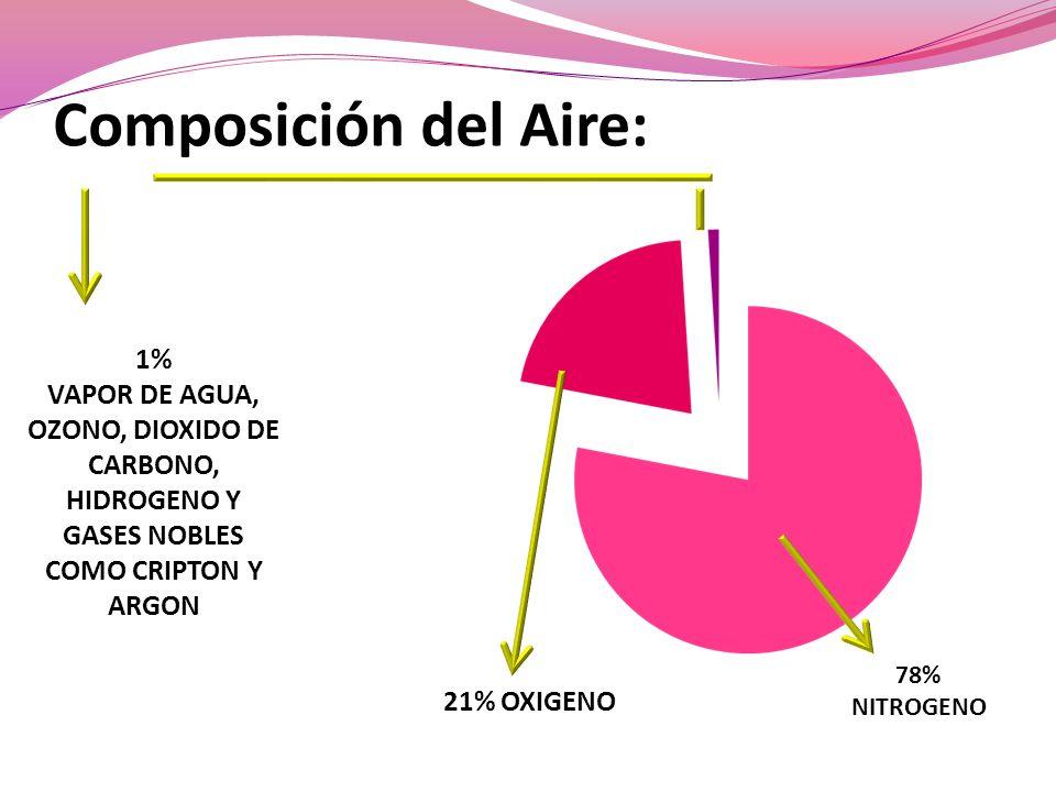 Composición del Aire: 78% NITROGENO 21% OXIGENO 1% VAPOR DE AGUA, OZONO, DIOXIDO DE CARBONO, HIDROGENO Y GASES NOBLES COMO CRIPTON Y ARGON