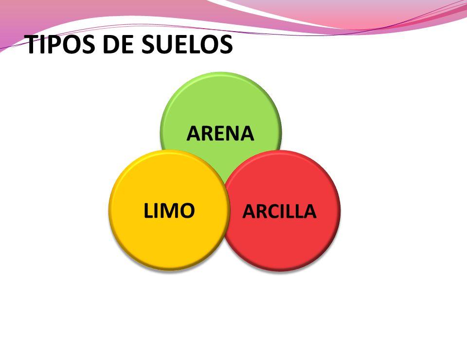 TIPOS DE SUELOS ARENA ARCILLA LIMO
