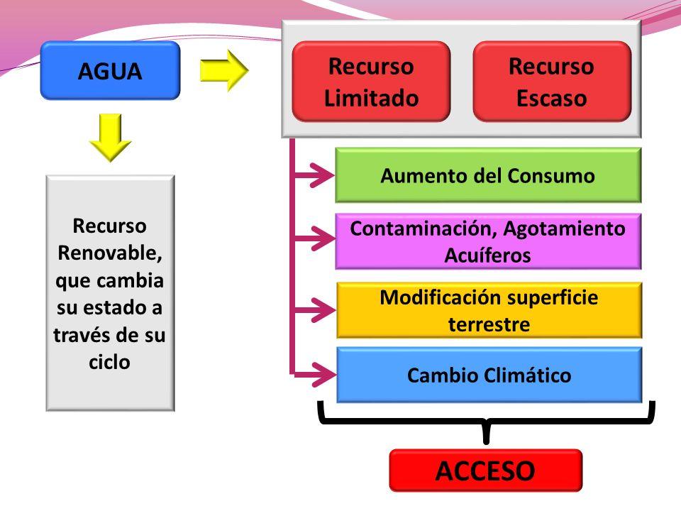 AGUA Recurso Renovable, que cambia su estado a través de su ciclo Recurso Limitado Recurso Escaso Aumento del Consumo Contaminación, Agotamiento Acuíf