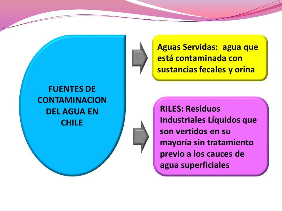 FUENTES DE CONTAMINACION DEL AGUA EN CHILE Aguas Servidas: agua que está contaminada con sustancias fecales y orina RILES: Residuos Industriales Líqui