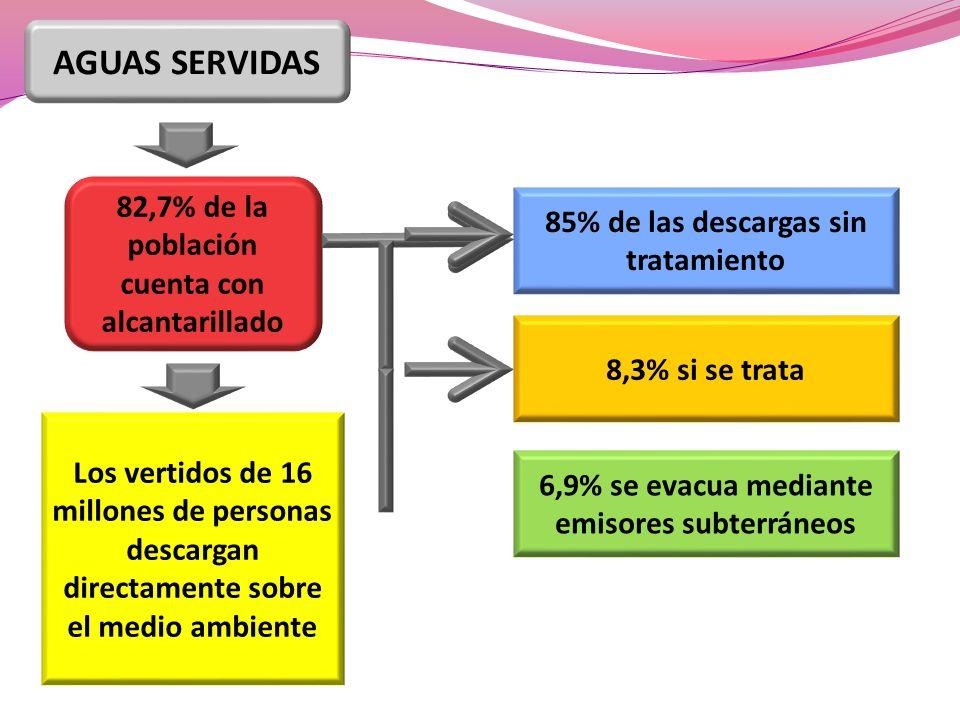 82,7% de la población cuenta con alcantarillado Los vertidos de 16 millones de personas descargan directamente sobre el medio ambiente 85% de las desc