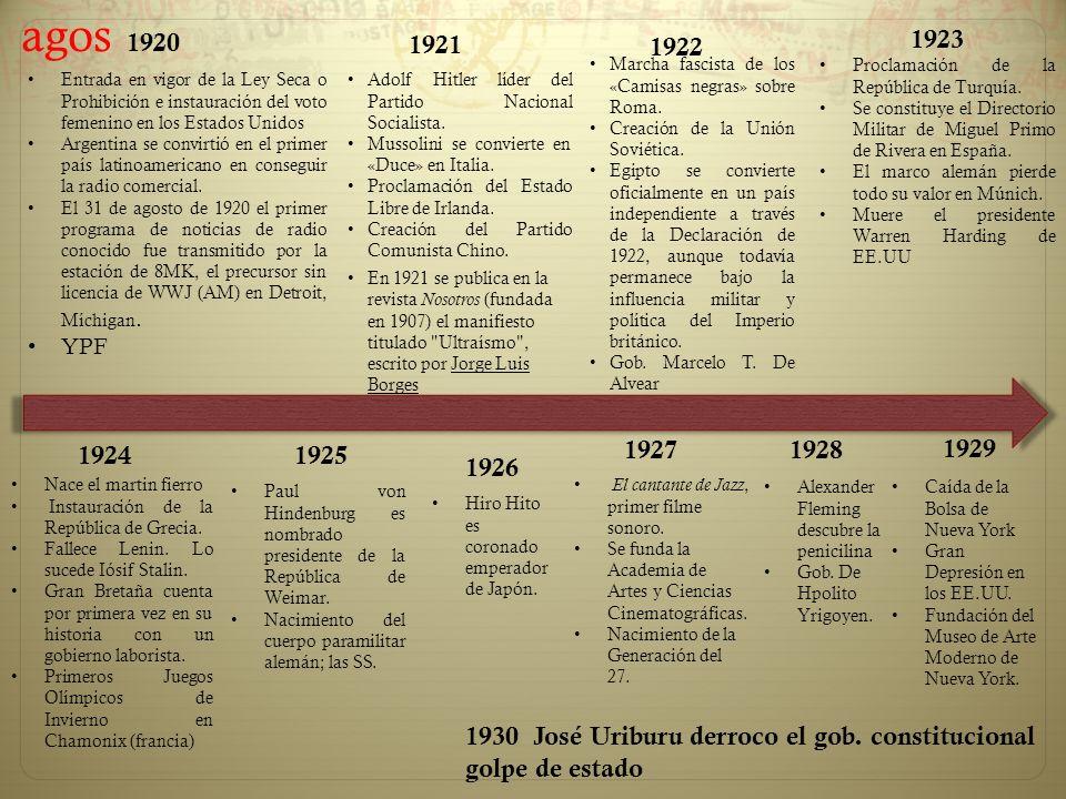 Entrada en vigor de la Ley Seca o Prohibición e instauración del voto femenino en los Estados Unidos Argentina se convirtió en el primer país latinoam