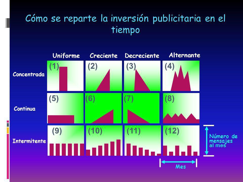 Cómo se reparte la inversión publicitaria en el tiempo Mes Número de mensajes al mes Concentrada (1)(2)(3) UniformeCrecienteDecreciente Alternante (4)