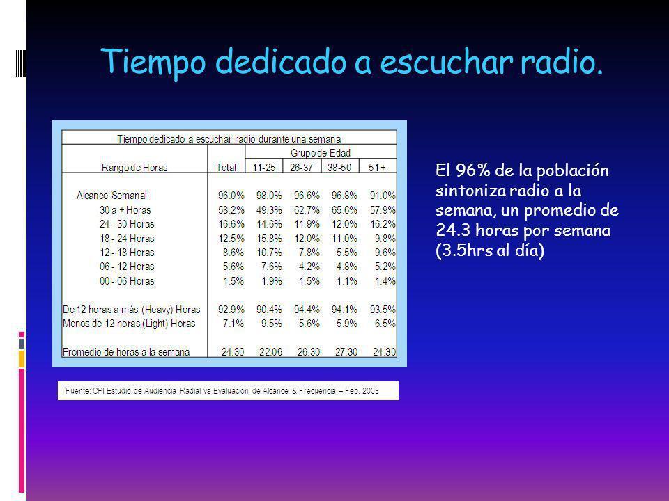 Tiempo dedicado a escuchar radio. El 96% de la población sintoniza radio a la semana, un promedio de 24.3 horas por semana (3.5hrs al día)