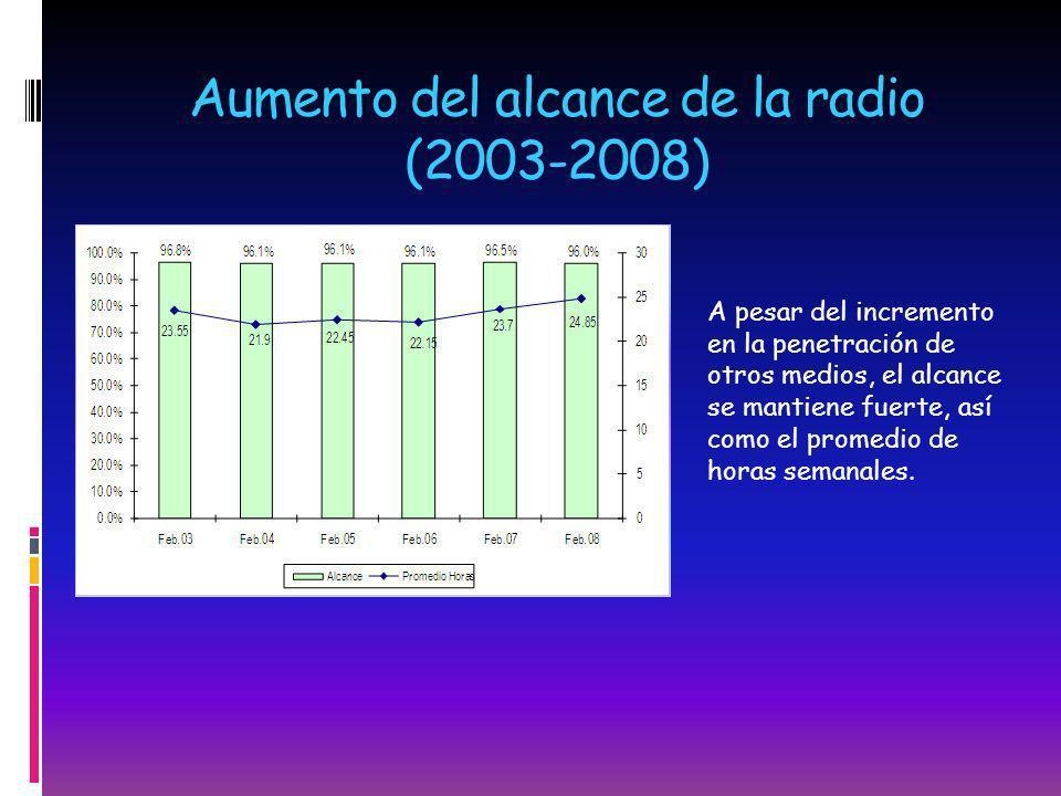 Aumento del alcance de la radio (2003-2008) A pesar del incremento en la penetración de otros medios, el alcance se mantiene fuerte, así como el prome