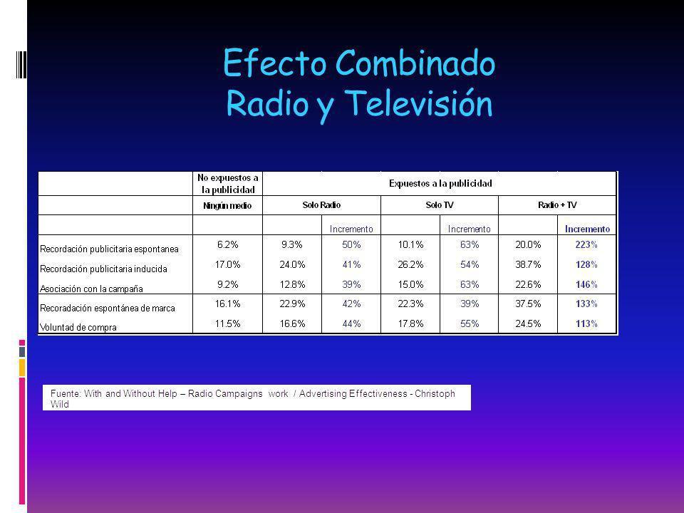 Efecto Combinado Radio y Televisión