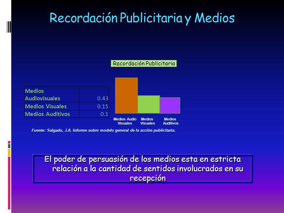Recordación Publicitaria y Medios Recordación Publicitaria Fuente: Salgado, J.A. Informe sobre modelo general de la acción publicitaria. El poder de p