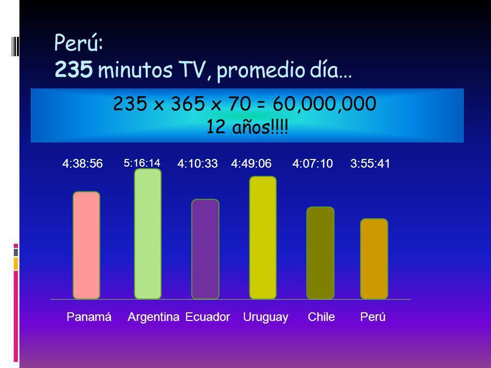 Perú: 235 minutos TV, promedio día… 235 x 365 x 70 = 60,000,000 12 años!!!! 4:38:56 5:16:14 4:10:334:49:064:07:103:55:41 PanamáArgentinaEcuadorUruguay