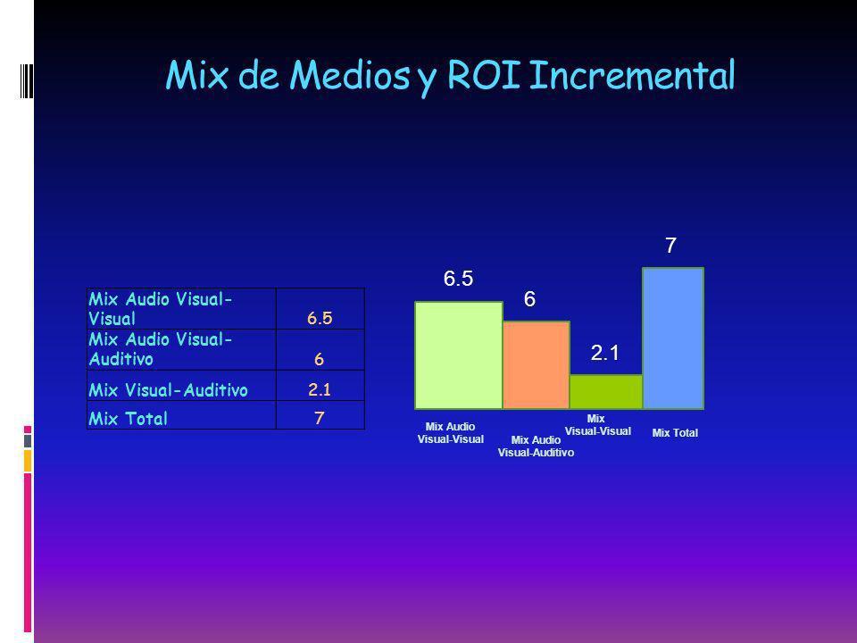Mix de Medios y ROI Incremental Mix Audio Visual- Visual6.5 Mix Audio Visual- Auditivo6 Mix Visual-Auditivo2.1 Mix Total7 6.5 6 2.1 7 Mix Audio Visual