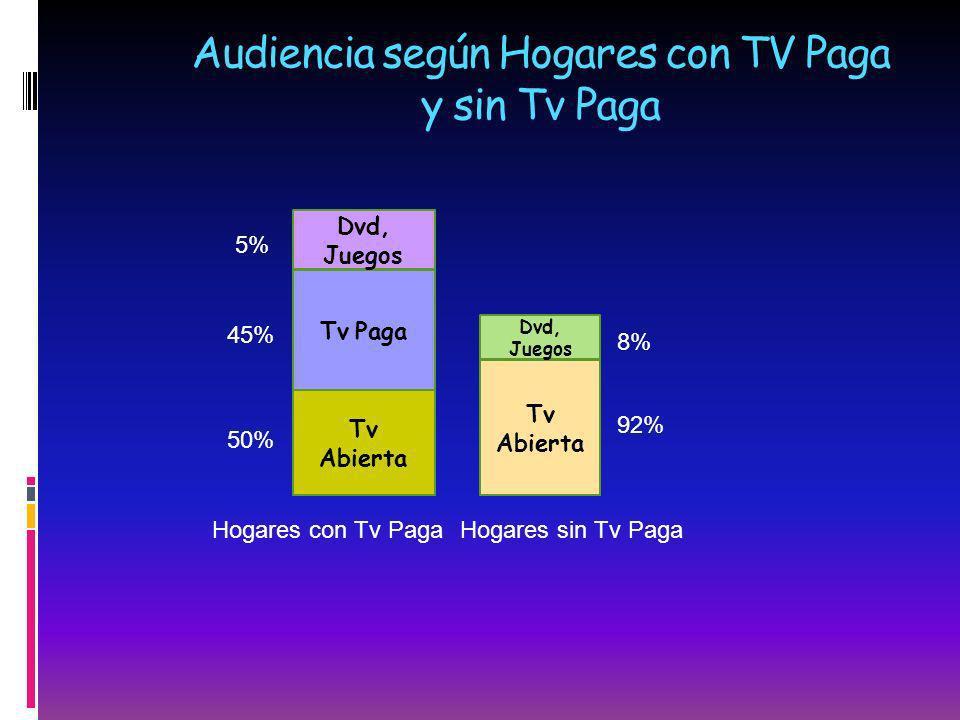 Audiencia según Hogares con TV Paga y sin Tv Paga Tv Paga Tv Abierta Dvd, Juegos Tv Abierta Dvd, Juegos Hogares con Tv PagaHogares sin Tv Paga 50% 45%