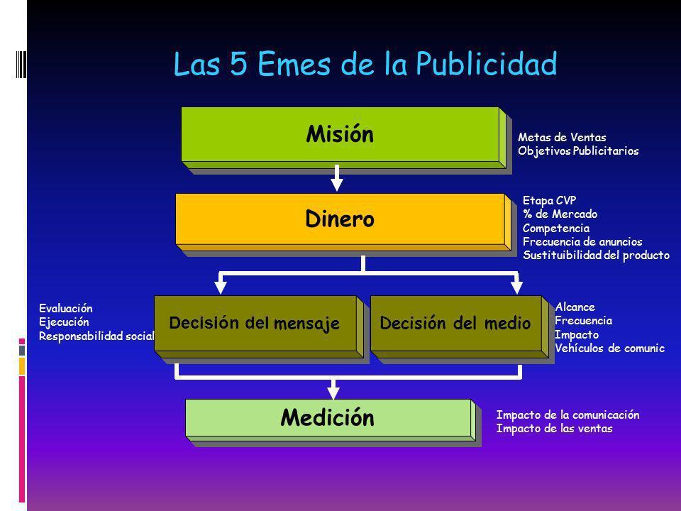 Misión Dinero Decisión del mensaje Decisión del medio Medición Las 5 Emes de la Publicidad Etapa CVP % de Mercado Competencia Frecuencia de anuncios S